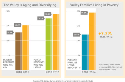 Chart_Aging-Diversifying-Poverty