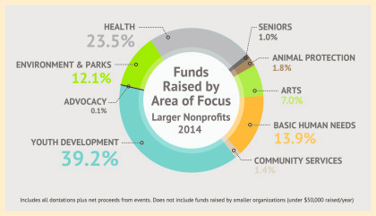 Chart_Funds Raised by Area Focus